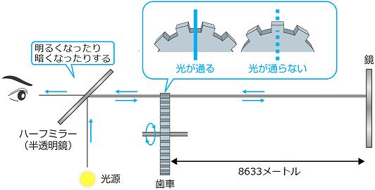 フィゾーの光速測定の装置