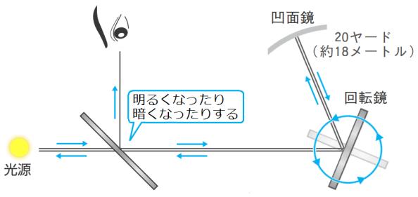 フーコーの光速測定の装置