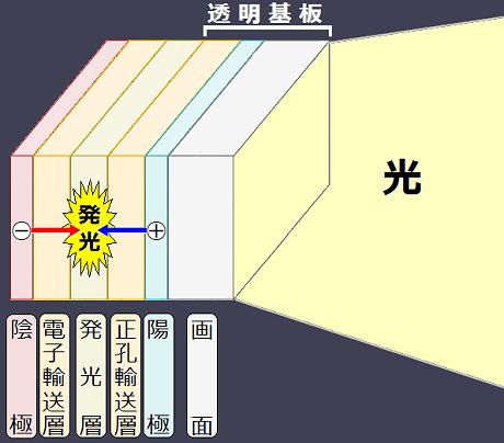 有機ELの発光パネルの仕組み