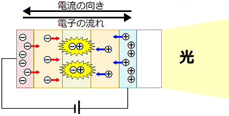 有機ELパネルの発光の仕組み