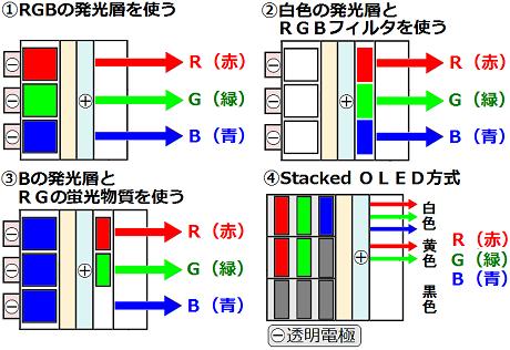 有機ELディスプレイのカラー表示の方式