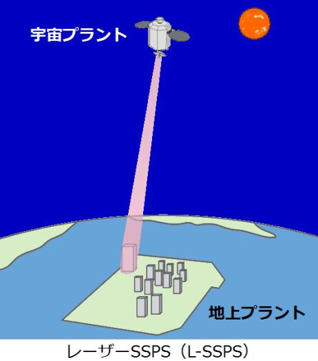 宇宙太陽光発電レーザーSSPS
