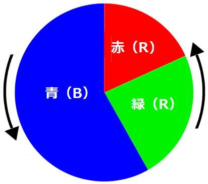 マクスウェルの円盤