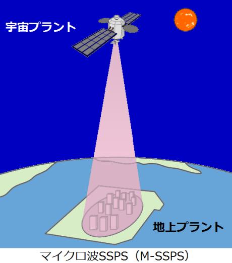 宇宙太陽光発電マイクロ波SSPS