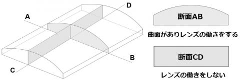 シリンドリカルレンズの構造