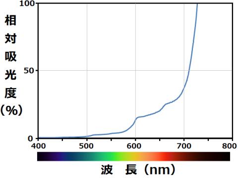 水の吸収スペクトル