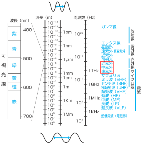 電磁波の種類