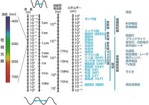光のエネルギー|電磁波の種類と波長・周波数・エネルギー