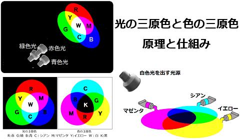 光の三原色と色の三原色の原理と仕組み