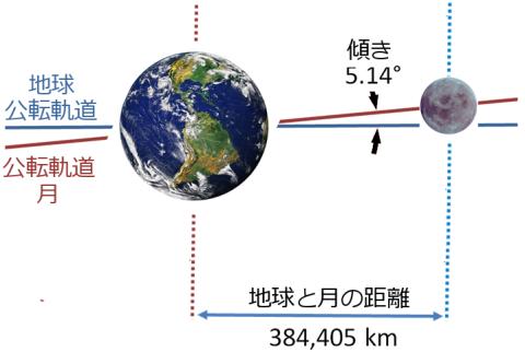 地球と月の公転軌道のずれ