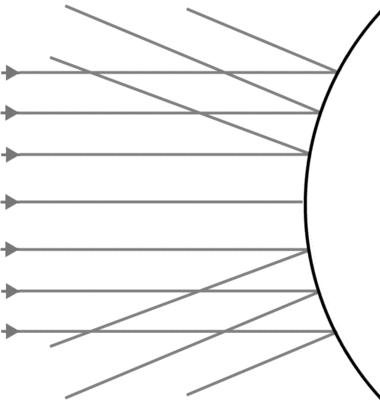 凸面鏡による光の反射
