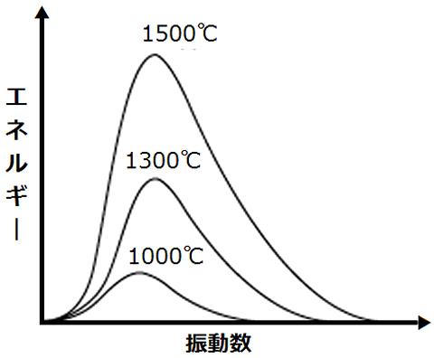 黒体放射のスペクトル