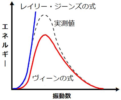 レイリー・ジーンズの式とヴィーンの式の近似値と実測値