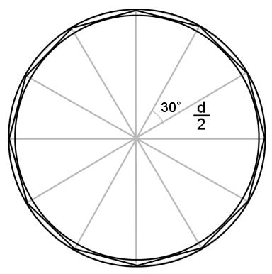 半径 dの円に内接および外接する正十二角形