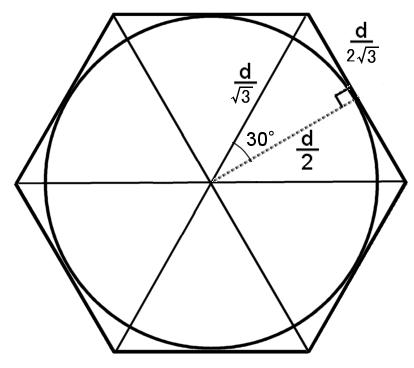 半径 dの円に外接する正六角形