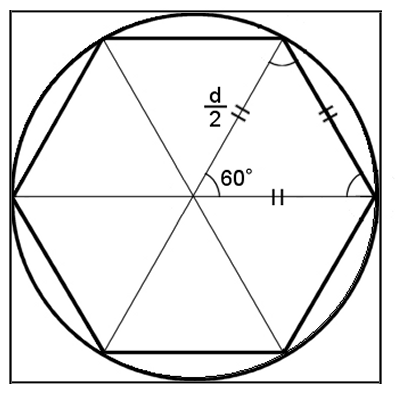 半径 dの円に内接する正六角形