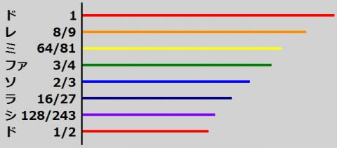 弦の長さとハ長調の音階の関係