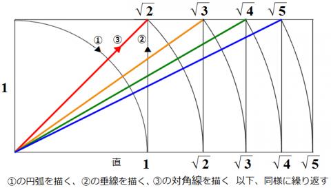 平方根の作図.png