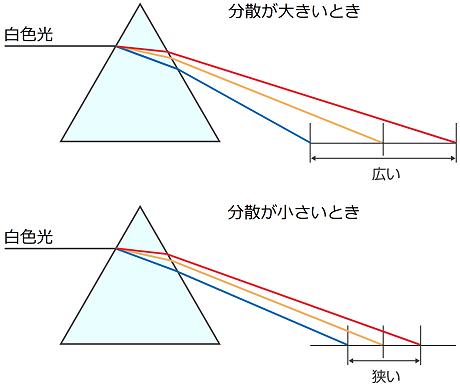 分散が異なる光学ガラスで作ったプリズム