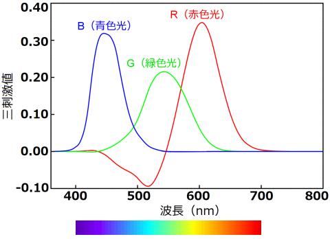 CIE 1931 RGB等色関数