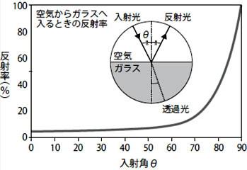 光が空気中からガラスに入るときの入射角と反射率の関係