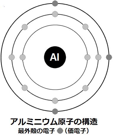 アルミニウム原子の構造