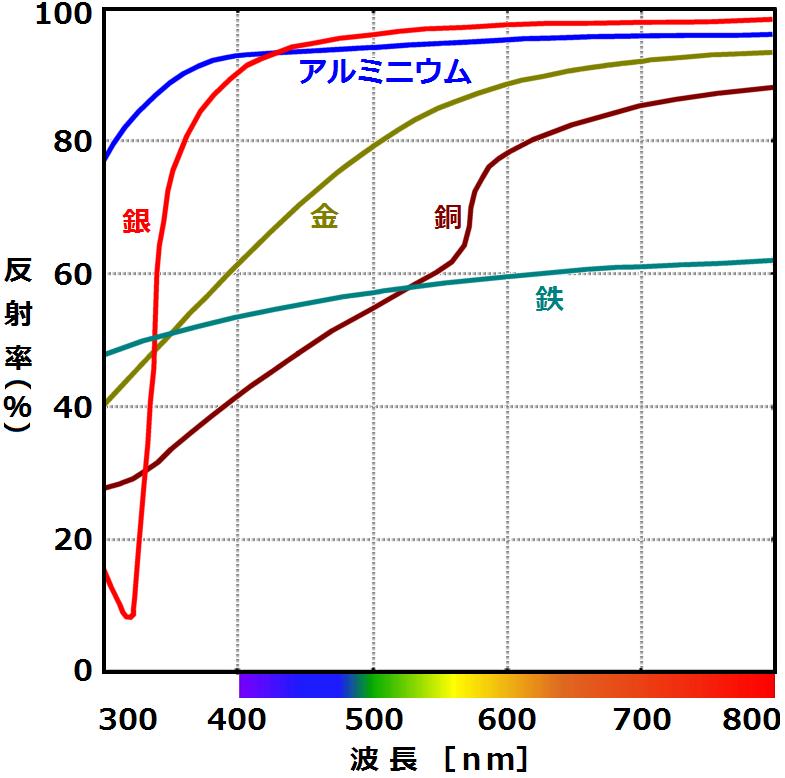 主な金属の反射スペクトル
