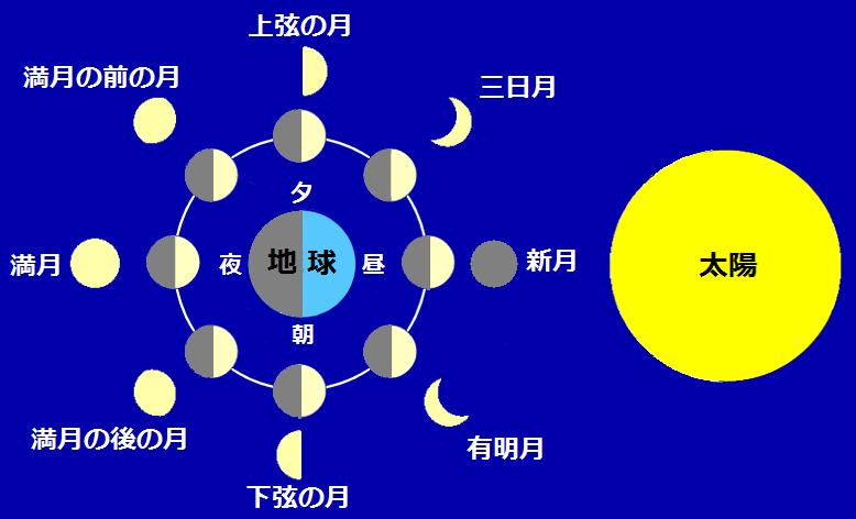 月の満ち欠けと太陽と地球と月の位置の関係