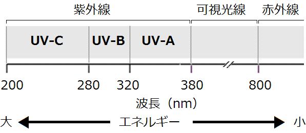 紫外線の分類