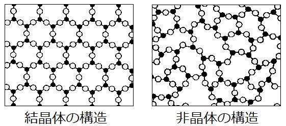 結晶体と非結晶体の構造