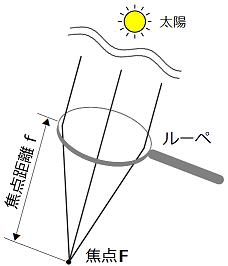 凸レンズの焦点距離